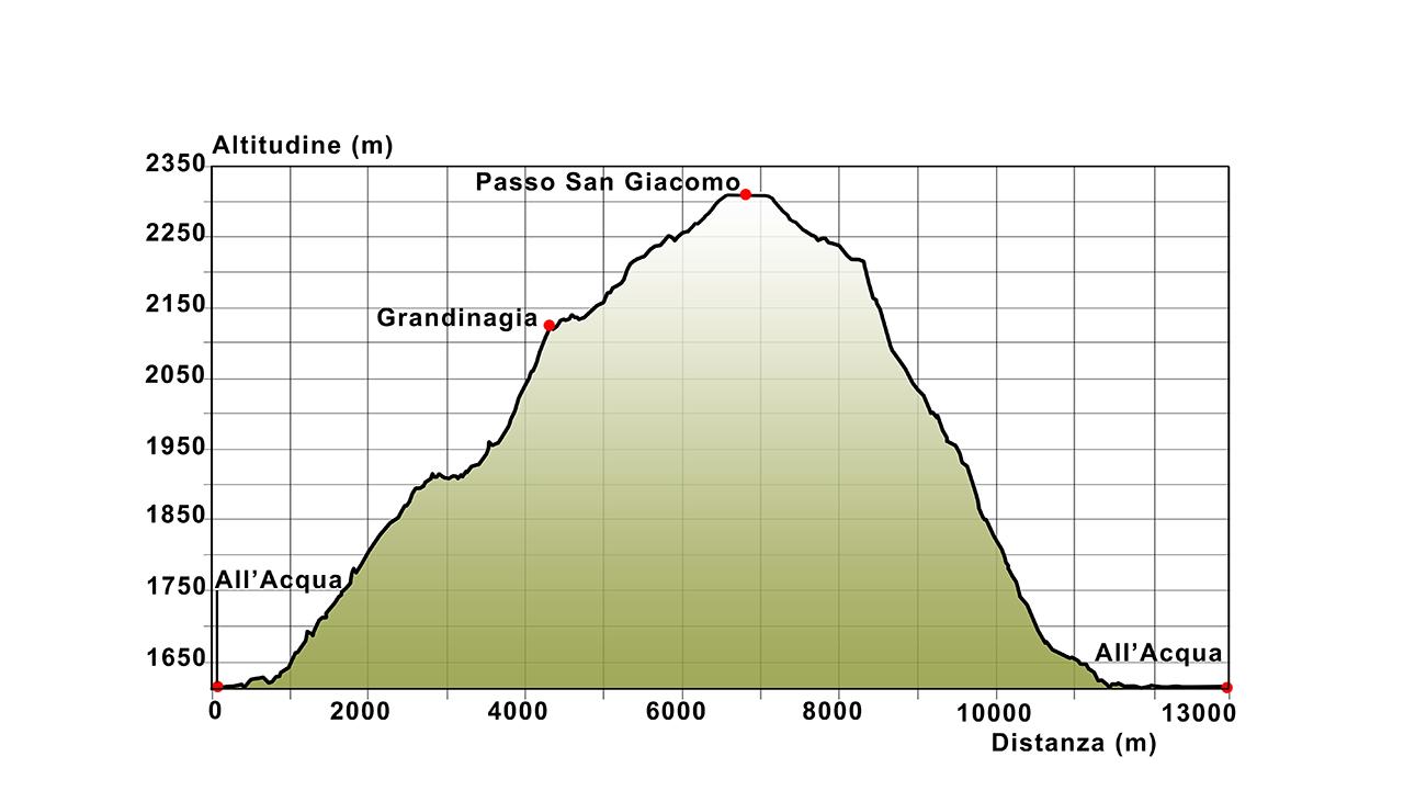 10 Profilo altimetrico All'Acqua - San Giacomo - All'Acqua