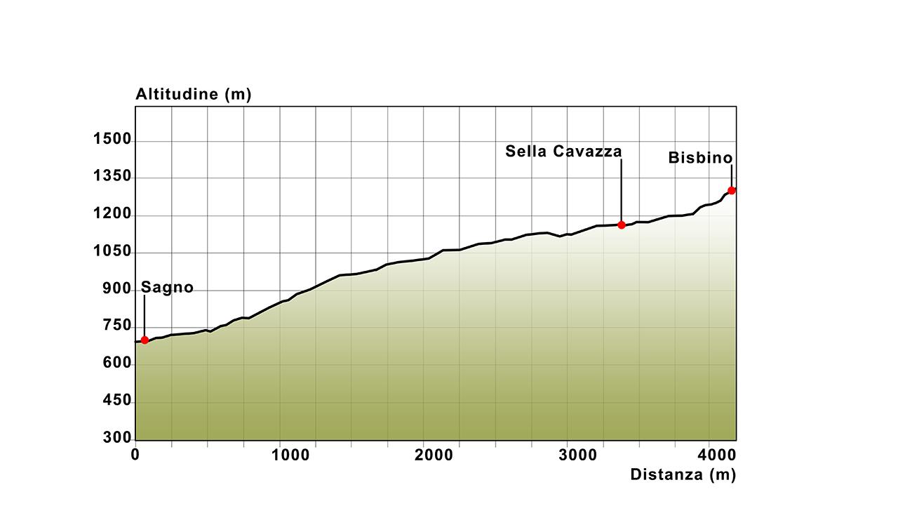 01b Profilo altimetrico Sagno - Monte Bisbino