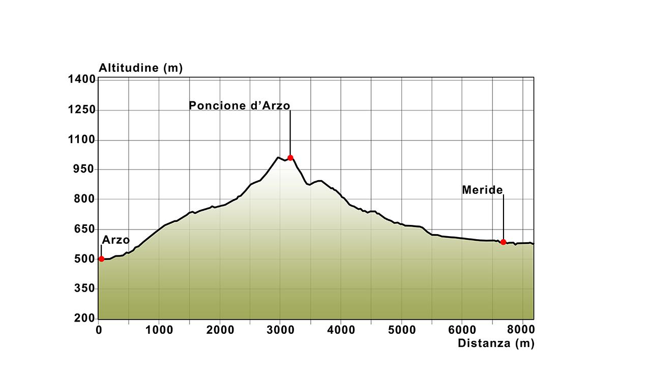 02 Profilo altimetrico Arzo - Monte Orsa - Meride