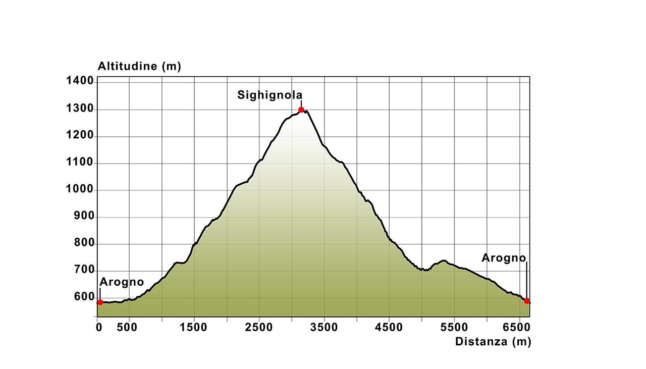 03 Profilo altimetrico Arogno - Sighignola