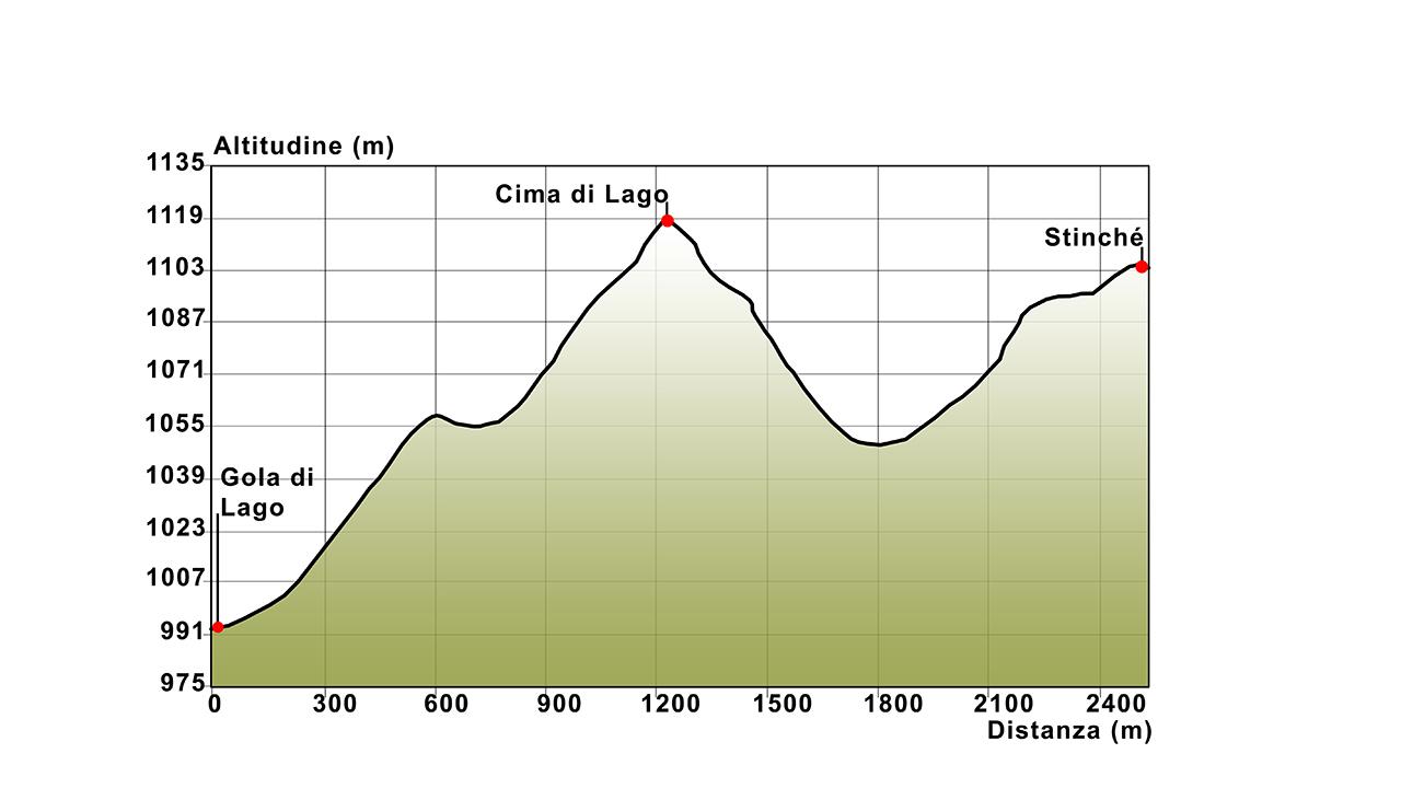 04 Profilo altimetrico Gola di Lago - Cima di Lago - Stinché