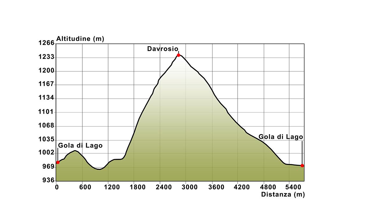04 Höhenprofil Gola di Lago -  Davrosio