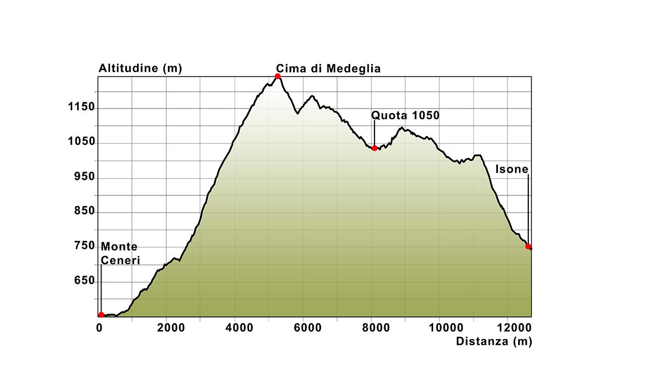 05 Höhenprofil Monte Ceneri-Isone