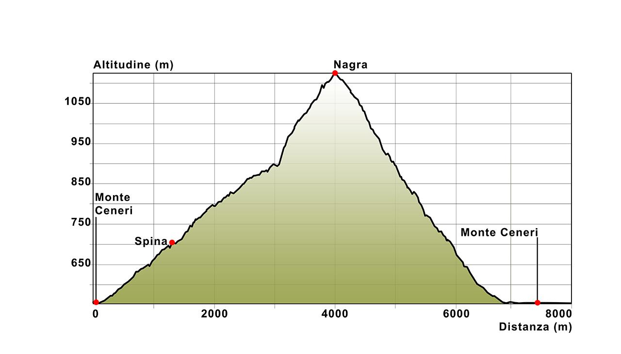05 Höhenprofil Monte Ceneri-Nagra-Monte Ceneri