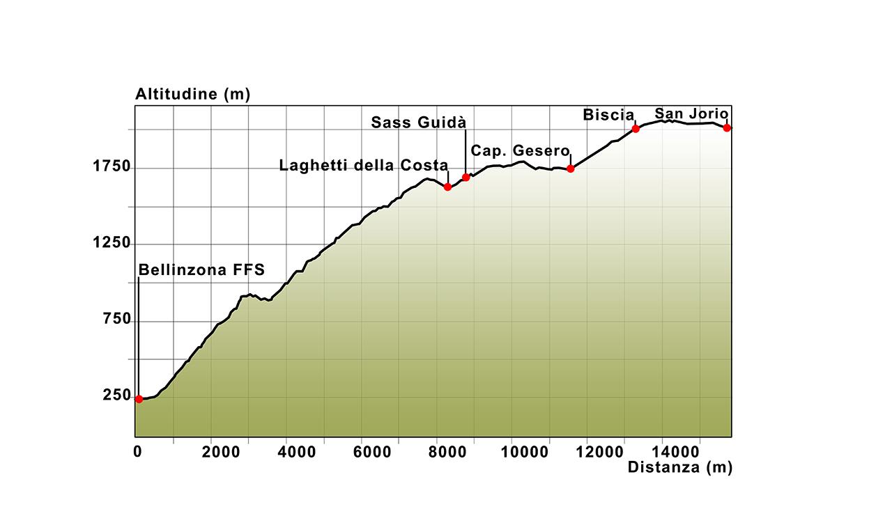 06 Höhenprofil Bellinzona FFS - S. Jorio