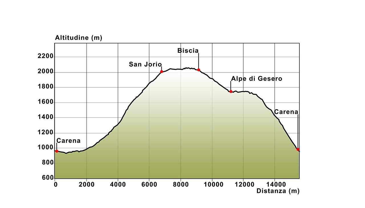 06 Höhenprofil Carena - S. Jorio - Gesero - Carena