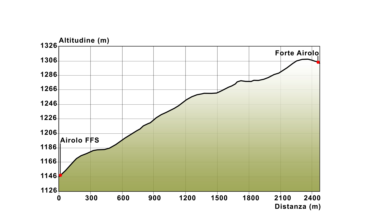 09 Höhenprofil Airolo FFS - Forte Airolo