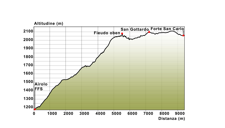 09 Profilo altimetrico Airolo - San Gottardo - San Carlo